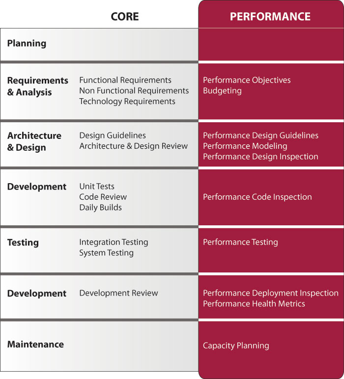 EDW Performance Engineering Methodology