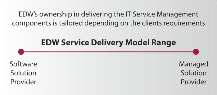 EDW Service Delivery Model