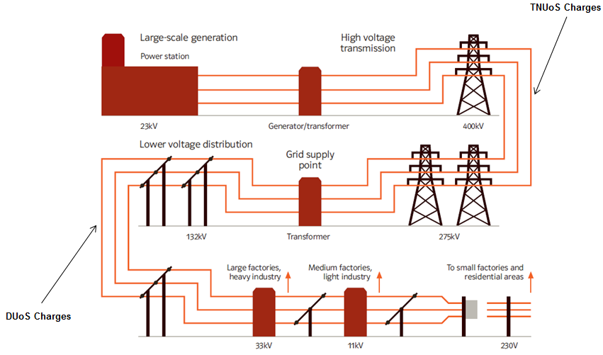 Electrical Power Transmission System : Glossary t edw technology software for electricity