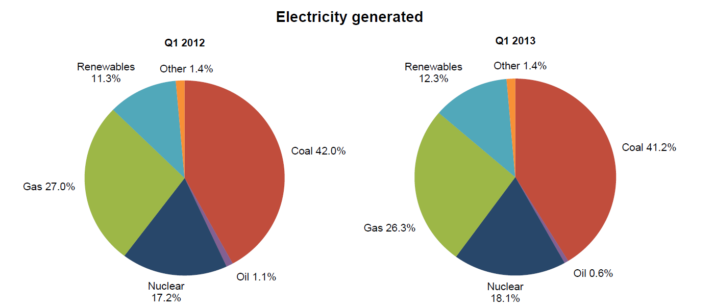 Q1 2013 Electricity Generated Chart