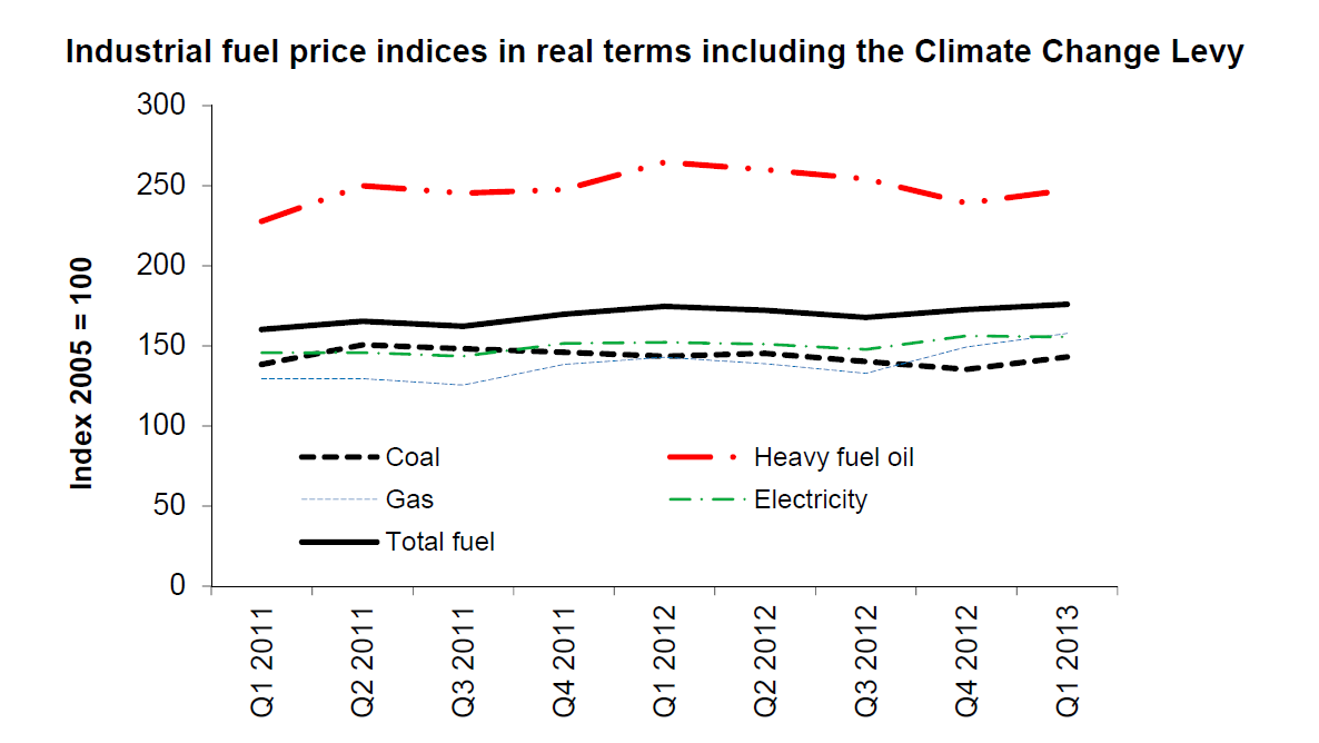 Q1-2013-Industrial-Prices-Chart - Industrial Fuel Prices indices in real terms including the Climate Change Levy