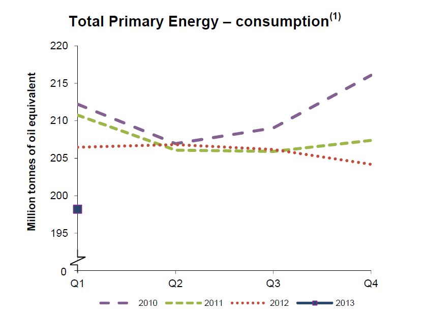Q1 2013 - Total Primary Energy Consumption
