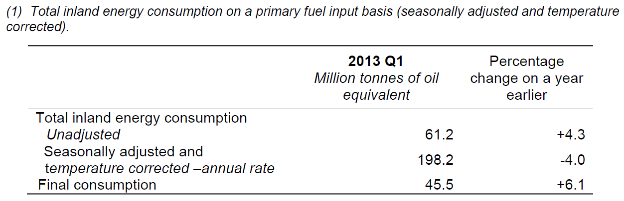 Q1 2013 Total Energy Table