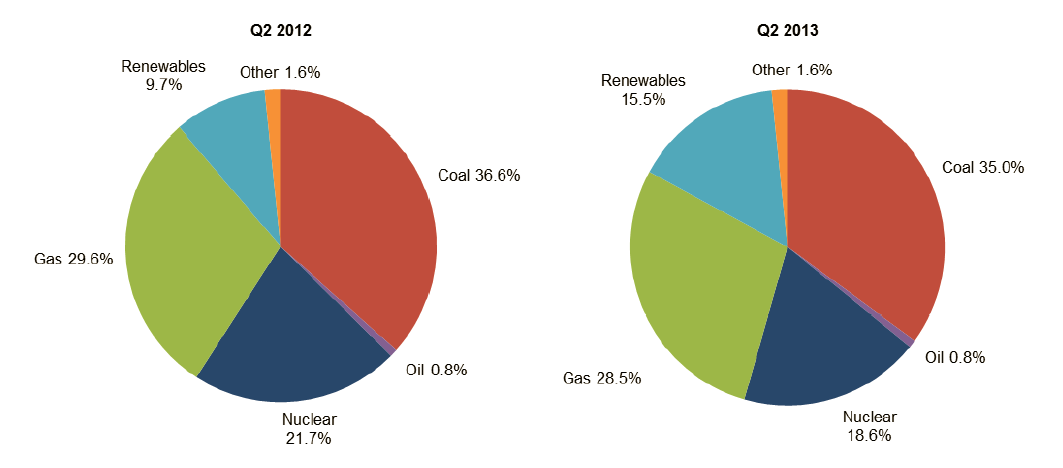 Q2 2013 Electricity Generated Chart