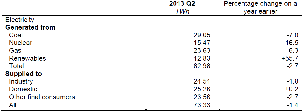 Q2 2013 Electricity Generated Table