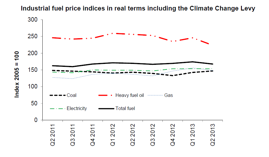 Q2 2013 Industrial Prices Chart