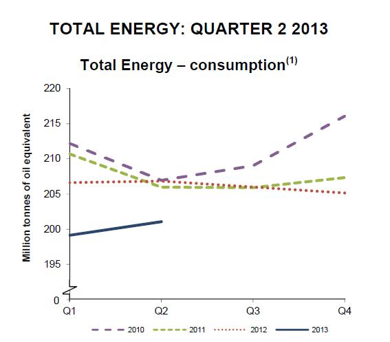 Q2 2013 Total Energy Chart