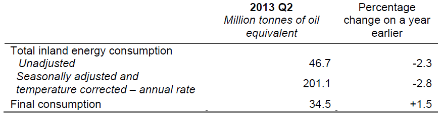 Q2 2013 Total Energy Table