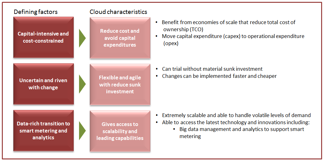 Cloud Benefits Chart