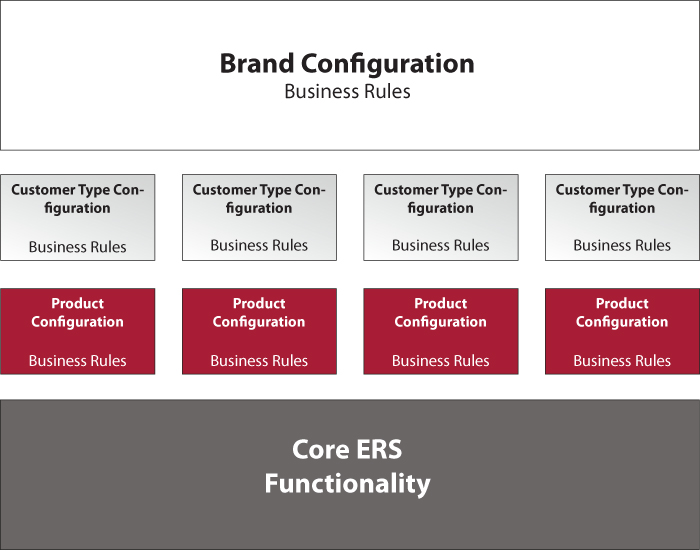 Customer Setup - Brand Configuration Business Rules Chart