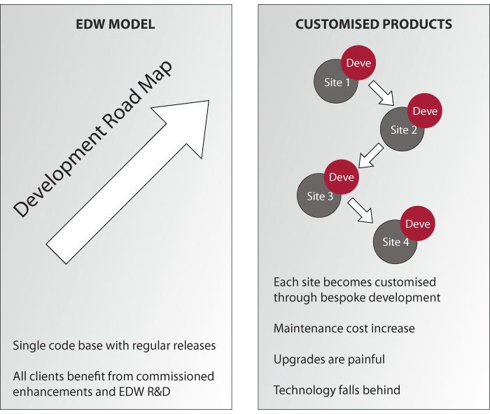 EDW Delivery Model