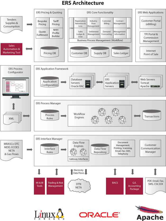 ERS - Enterprise-class retail electricity pricing soluction software system - Architecture
