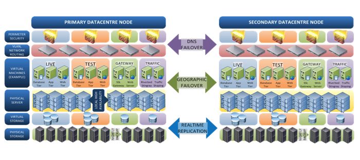 Hosted Services Datacentres Image