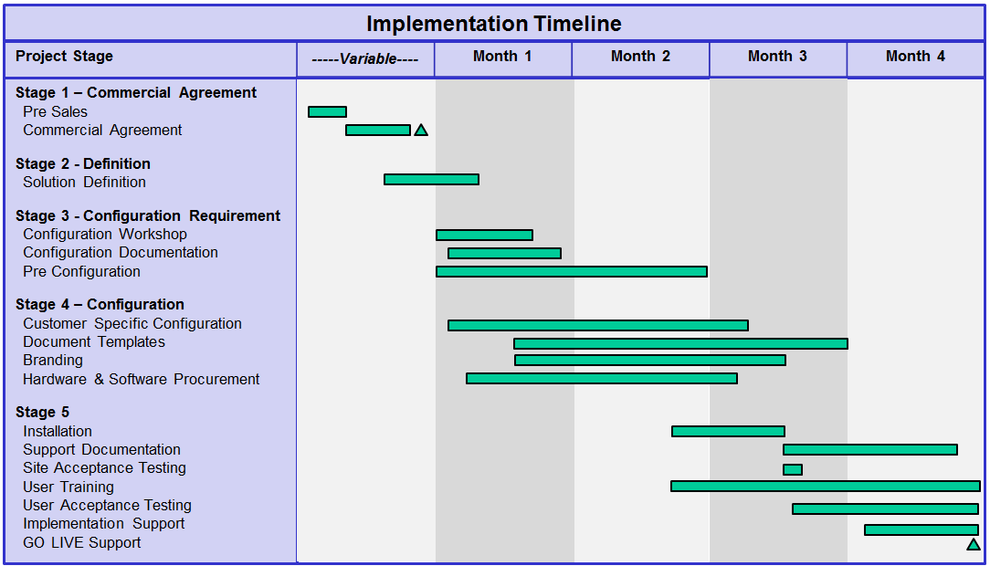 Electricity Quoting Service - CRM Software - Project Implementation Timeline