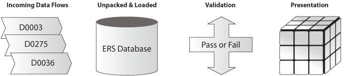 Meter Read Validation Process