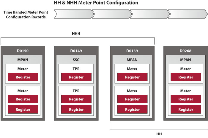 HH & NHH Meter Point Configuration