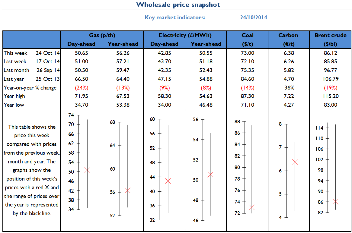 Electricity Retail - Wholesale Energy Market Review 24.10.2014