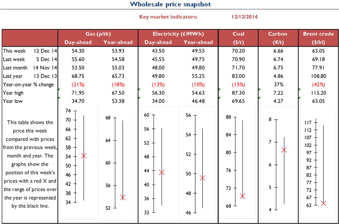 Electricity Retial - Energy Wholesale Market Review 12.12.14