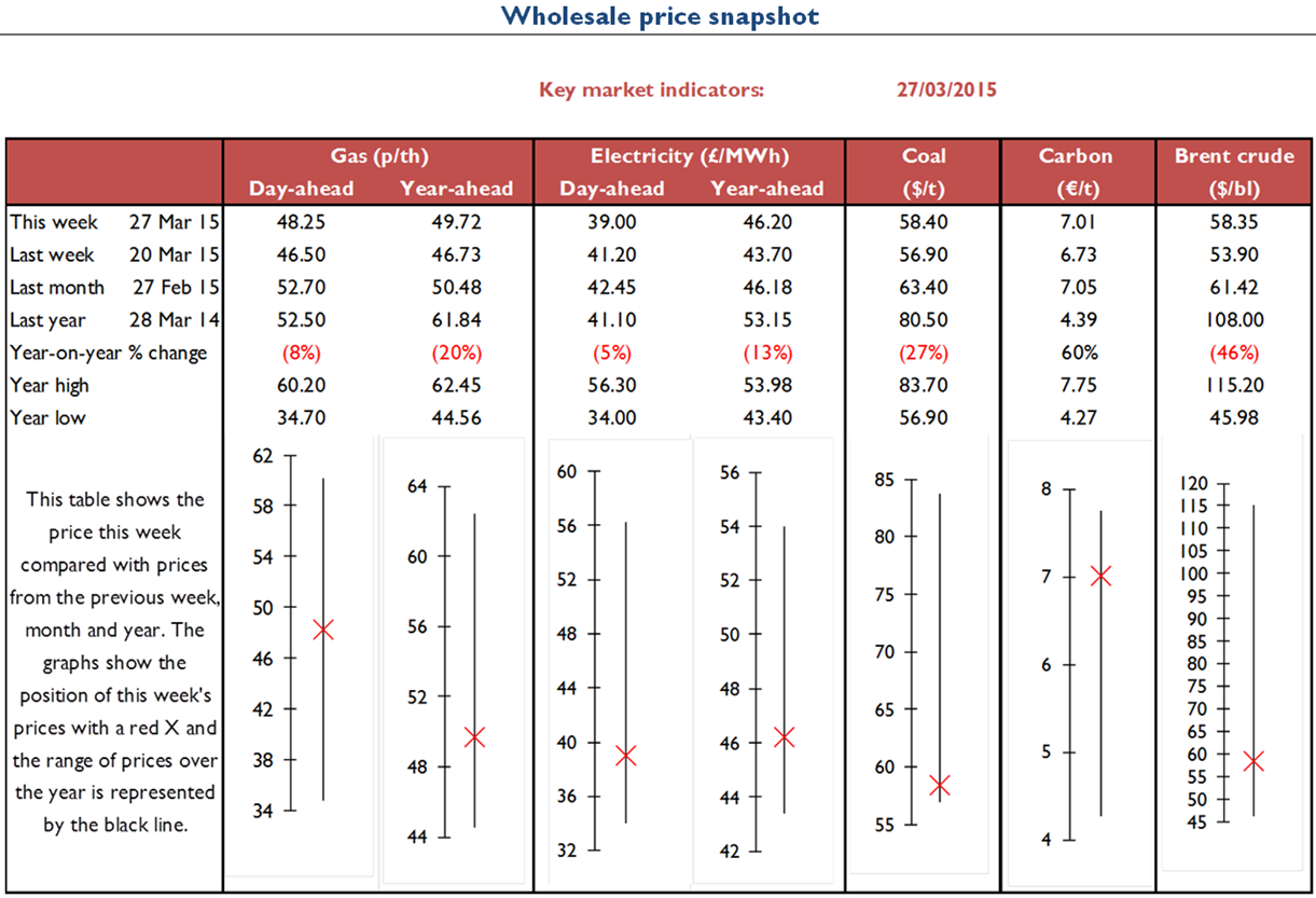 Electricity Retail - Energy Wholesale Market Review 27.03.2015