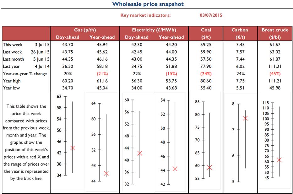 Electricity Retail - Energy Wholesale Market Review 03.07.15