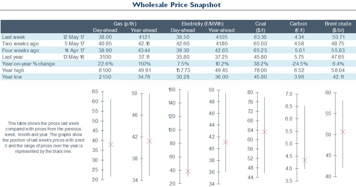 Electricity Retail - Energy Wholesale Market Review 12.05.2017