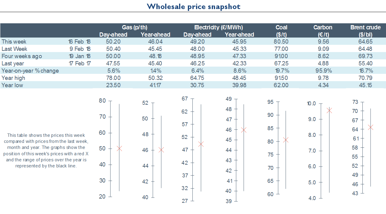 Electricity Retail - Energy Wholesale Market Review