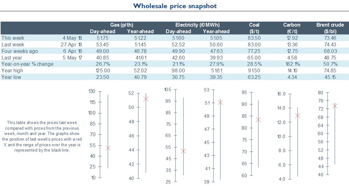 Electricity Retail - Energy Wholesale Market Review 04.05.2018