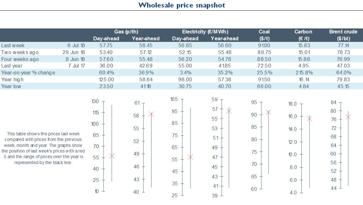 Electricity Retail - Energy Wholesale Market Review 06.07.2018