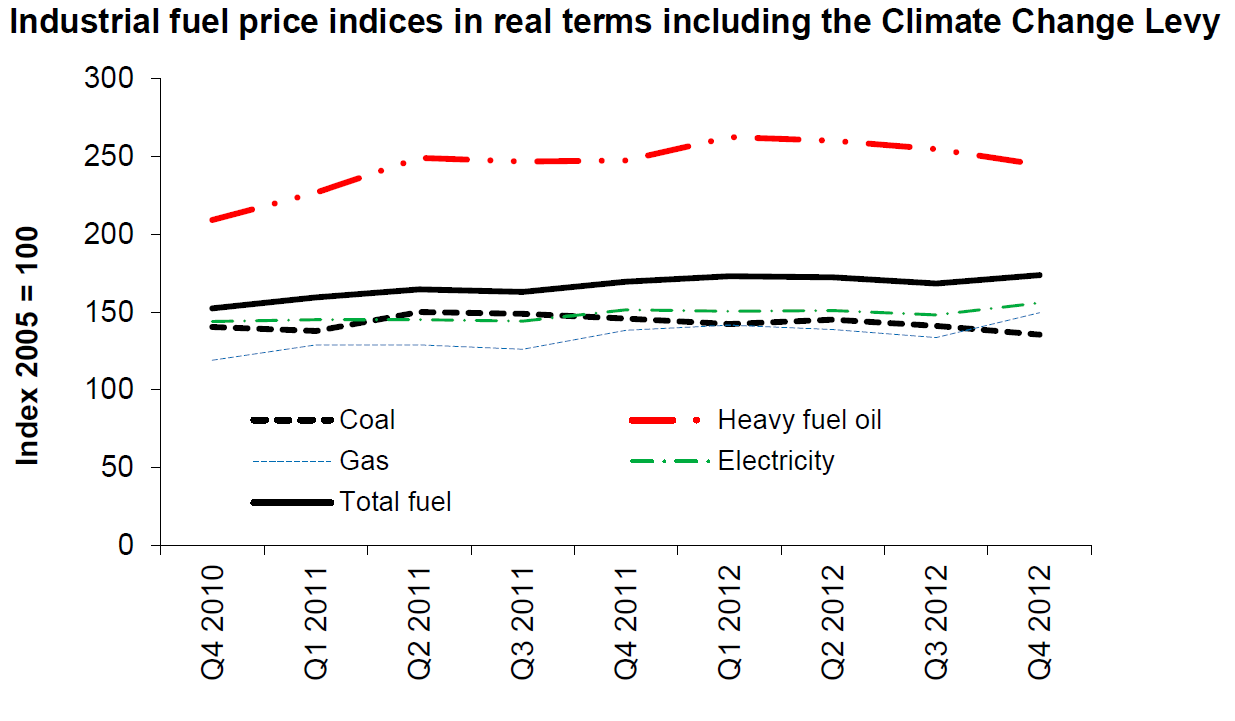 Q4 2012 Industrial Prices Chart