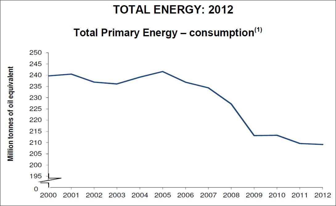 Q4 2012 Total Energy Chart