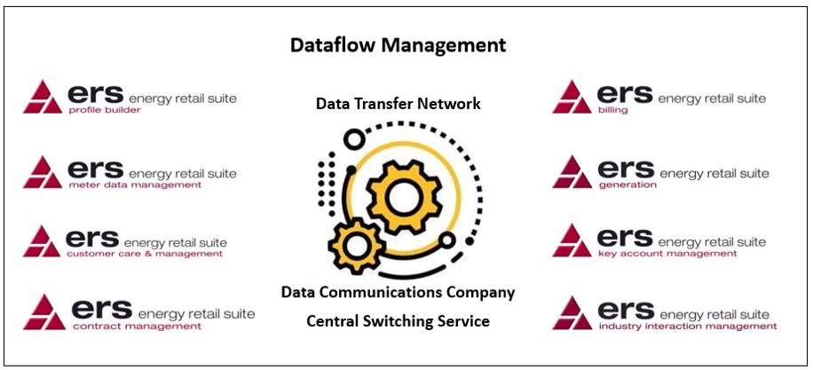 Electricity Dataflow Management Overview