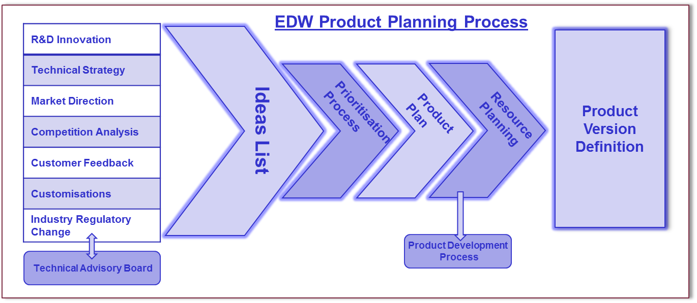 edw technology product planning process