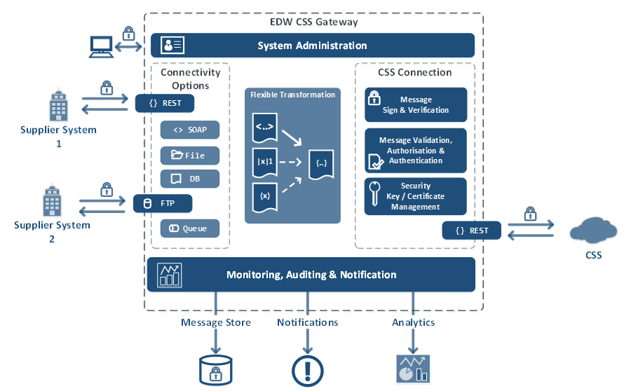 CSS gateway diagram, detailing the central switching service use case